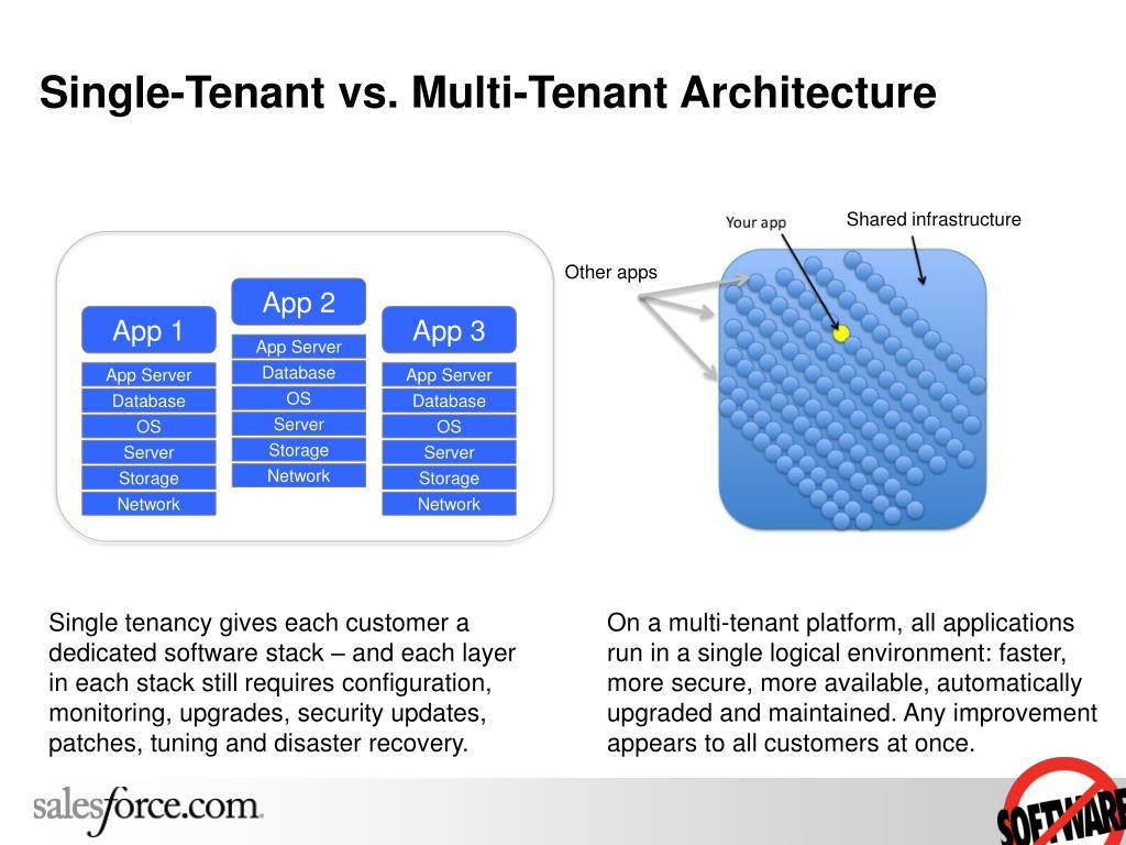 Single-Tenant vs. Multi-Tenant Architecture