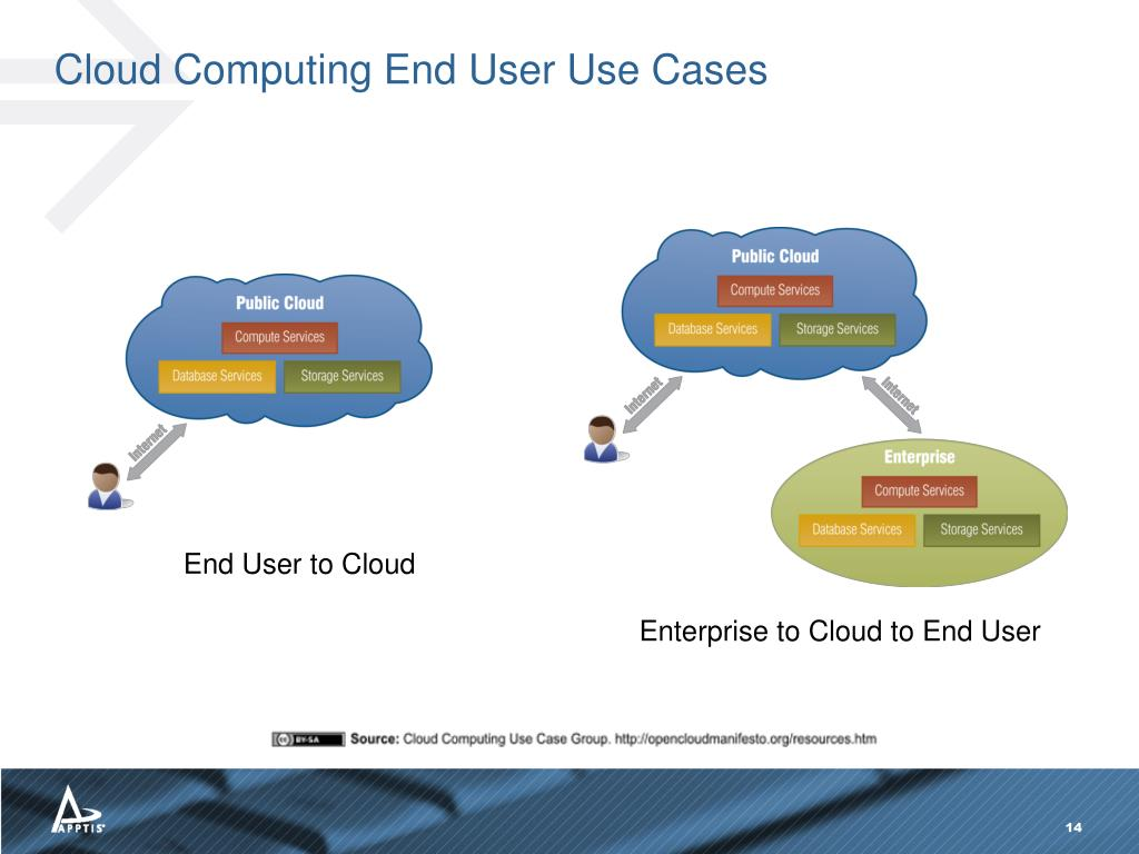 Cloud Computing End User Use Cases