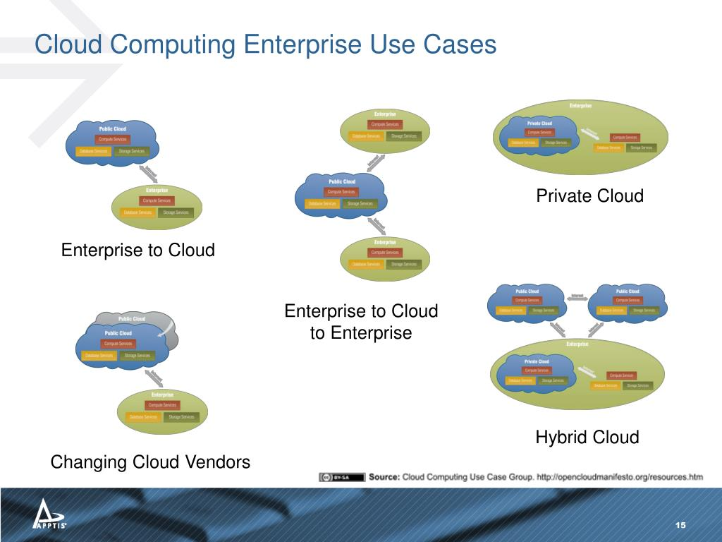 Cloud Computing Enterprise Use Cases
