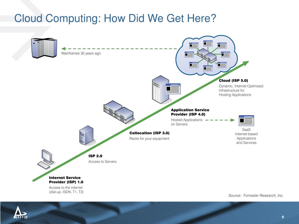 Cloud Computing: How Did We Get Here?