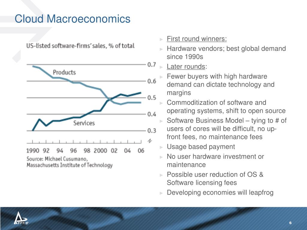 Cloud Macroeconomics