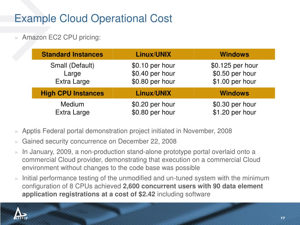 Example Cloud Operational Cost