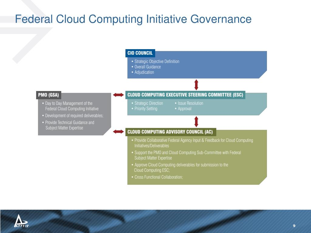 Federal Cloud Computing Initiative Governance