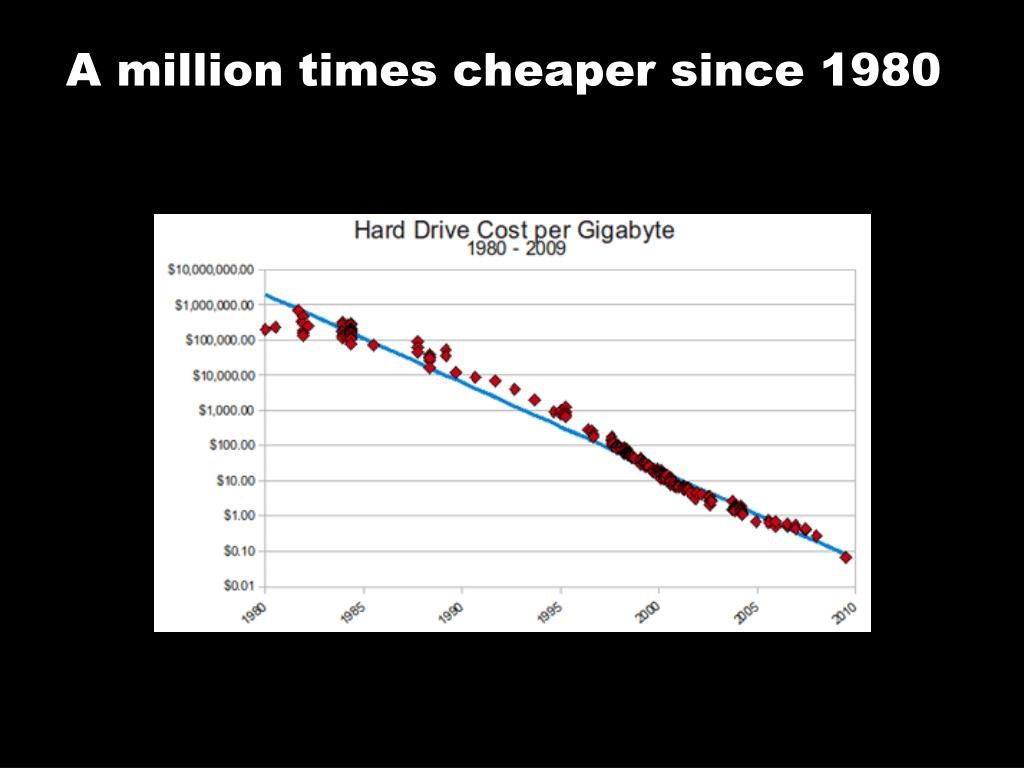 A million times cheaper since 1980