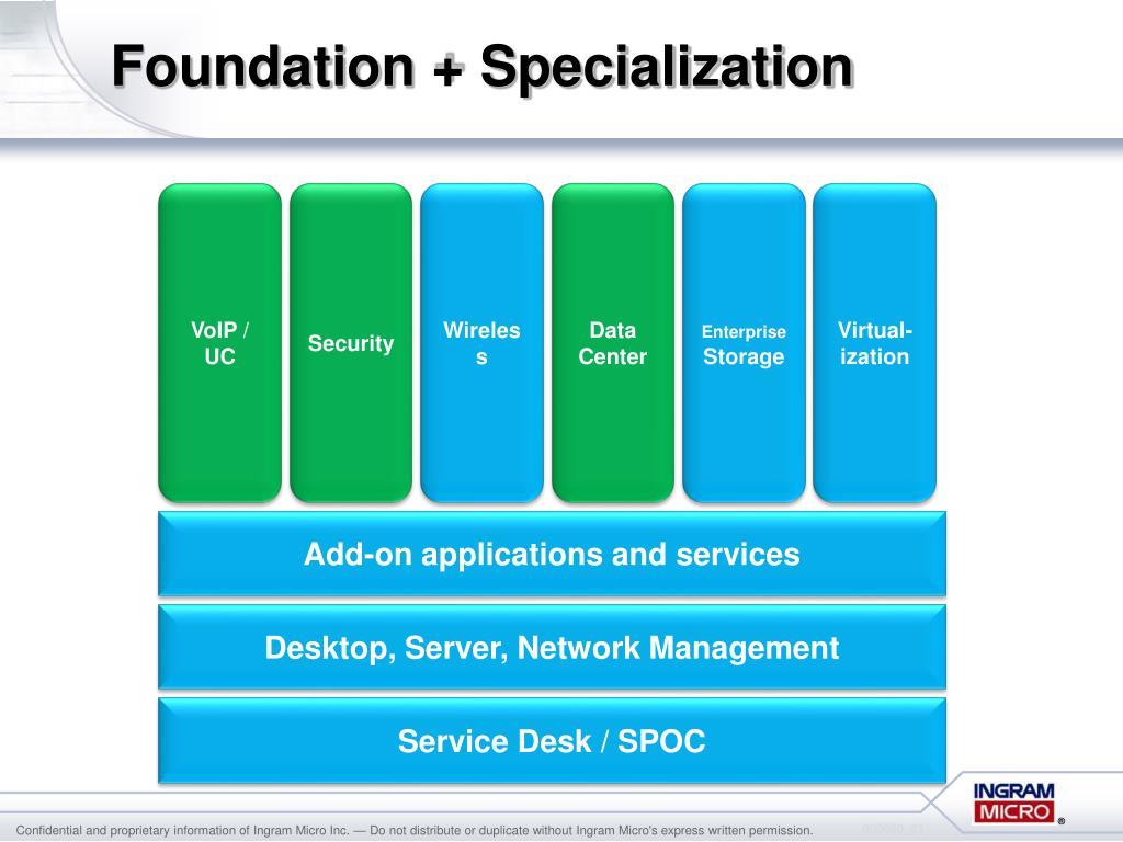 Foundation + Specialization
