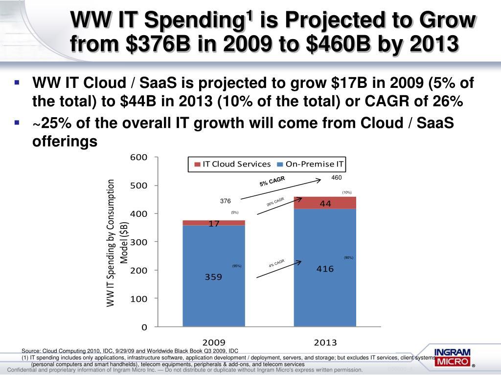 WW IT Spending