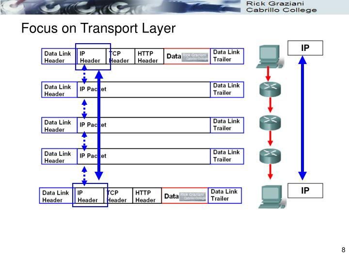 Focus on Transport Layer