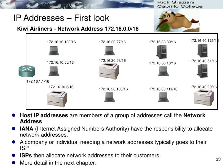IP Addresses – First look