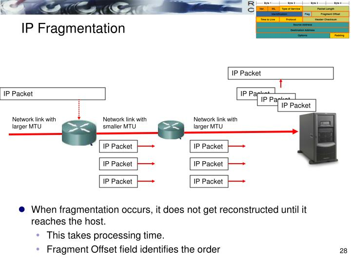 IP Fragmentation