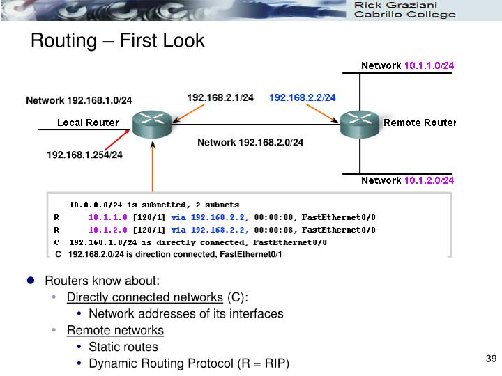 Routing – First Look