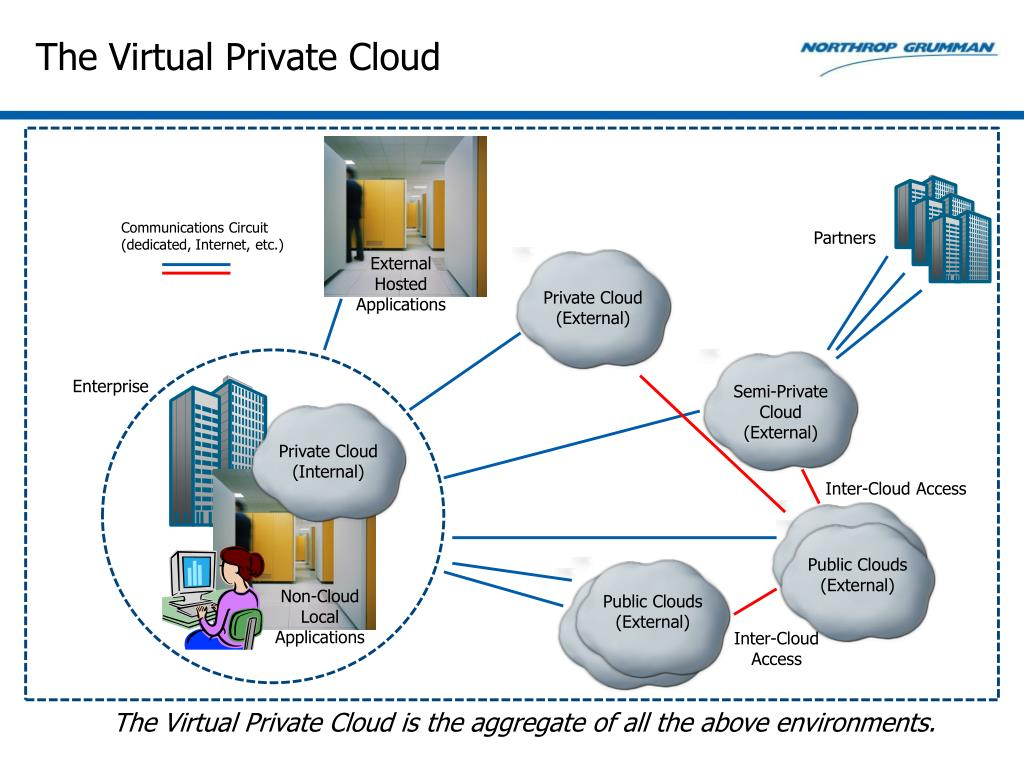 The Virtual Private Cloud
