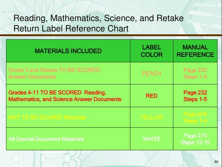 Reading, Mathematics, Science, and Retake