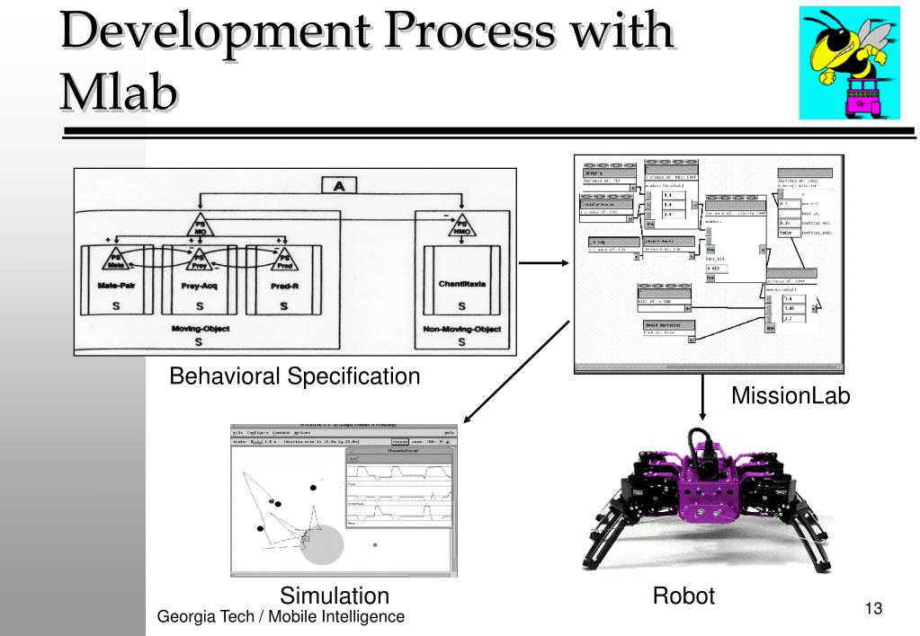 Development Process with Mlab