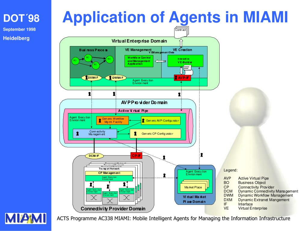 Application of Agents in MIAMI