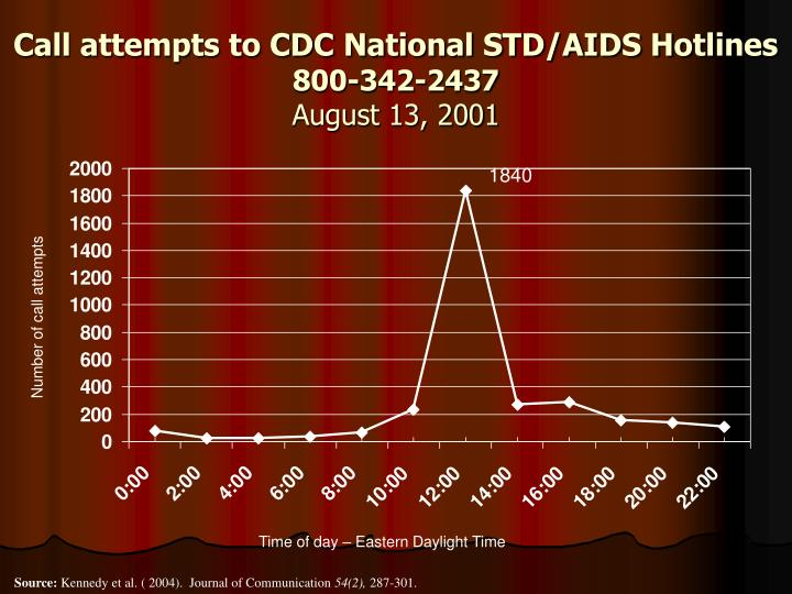 Call attempts to CDC National STD/AIDS Hotlines