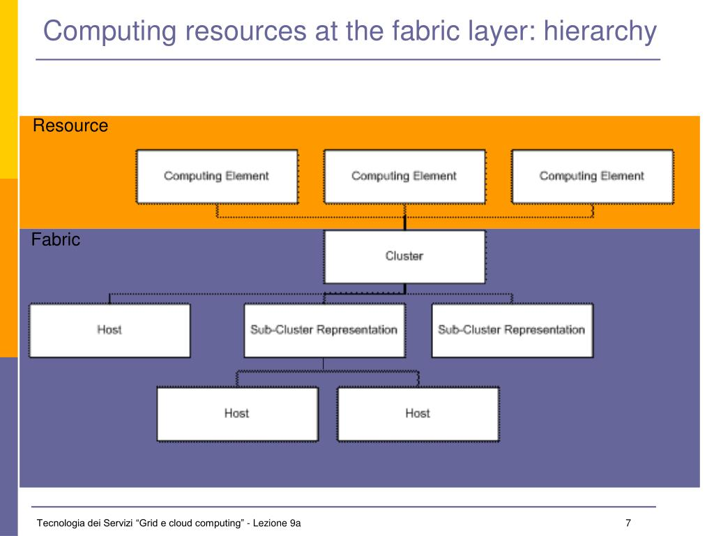 Computing resources at the fabric layer: hierarchy