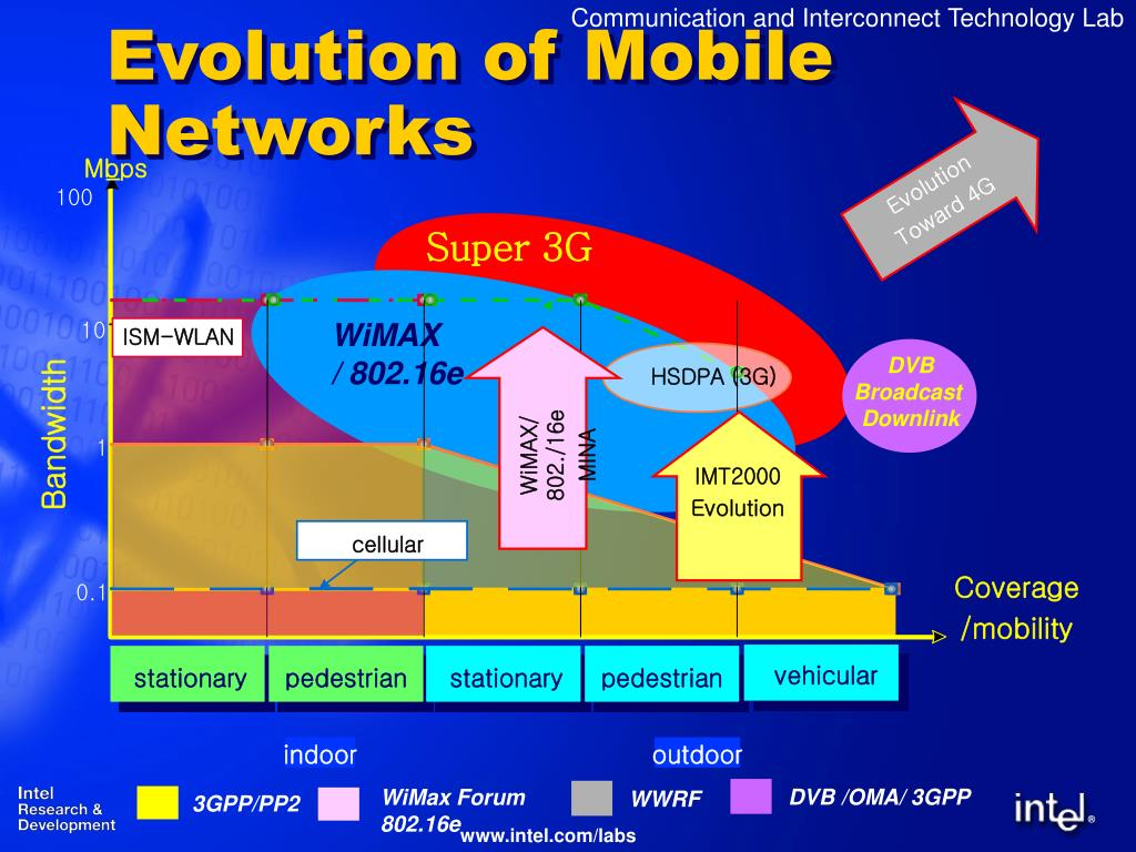 WiMAX/ 802./16e