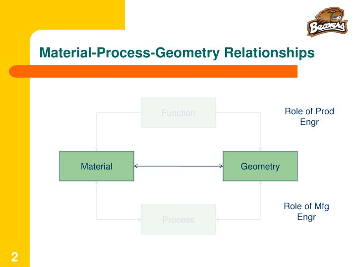 Material-Process-Geometry Relationships