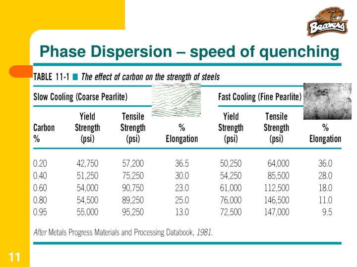 Phase Dispersion – speed of quenching