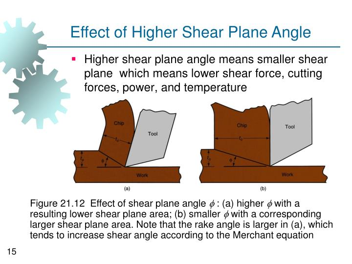 Effect of Higher Shear Plane Angle