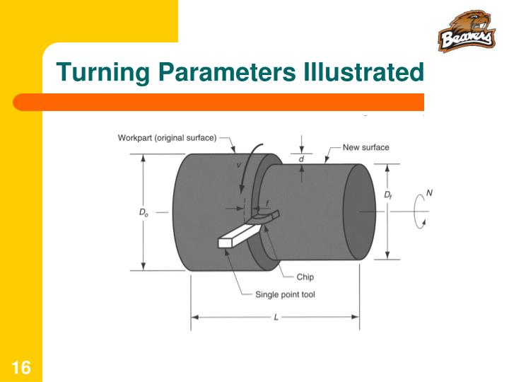 Turning Parameters Illustrated