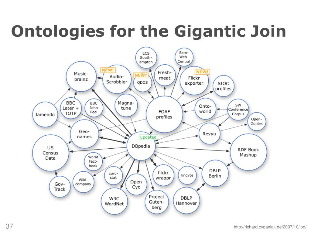 Ontologies for the Gigantic Join