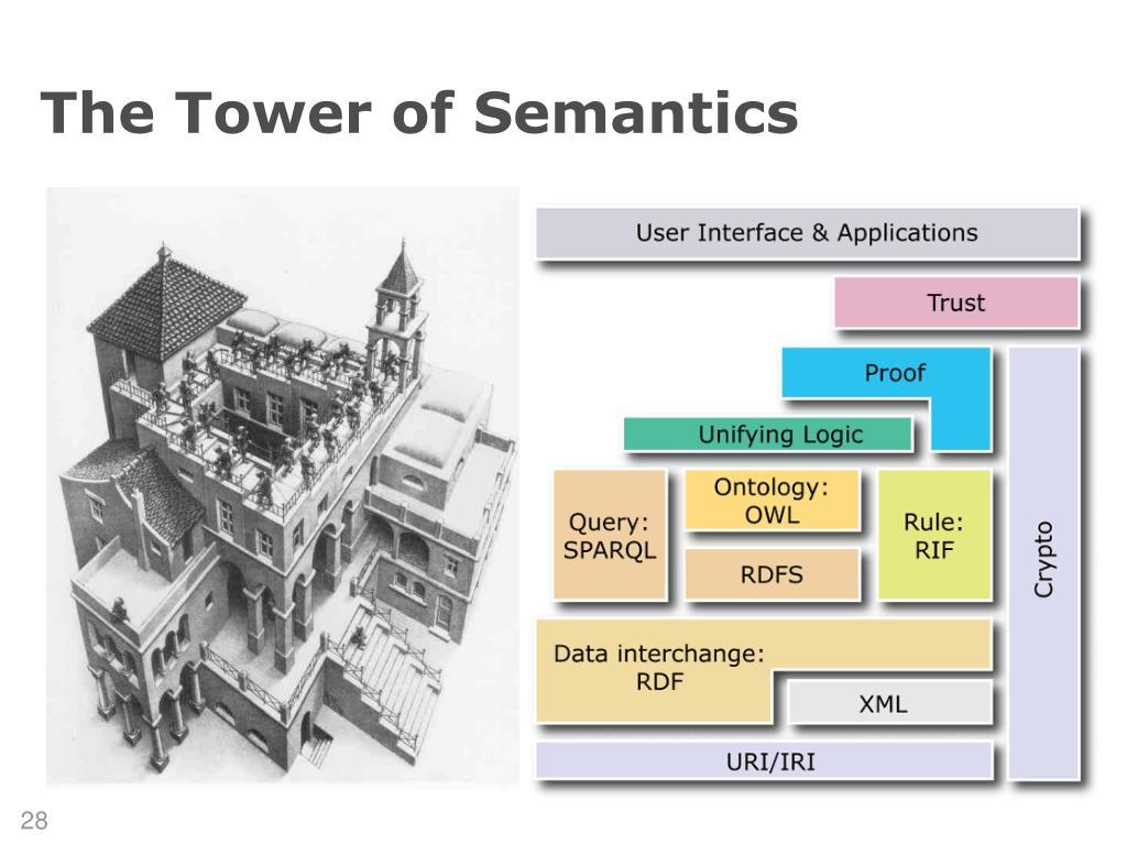 The Tower of Semantics