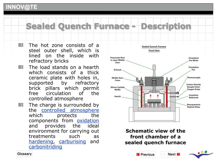 Sealed Quench Furnace -  Description