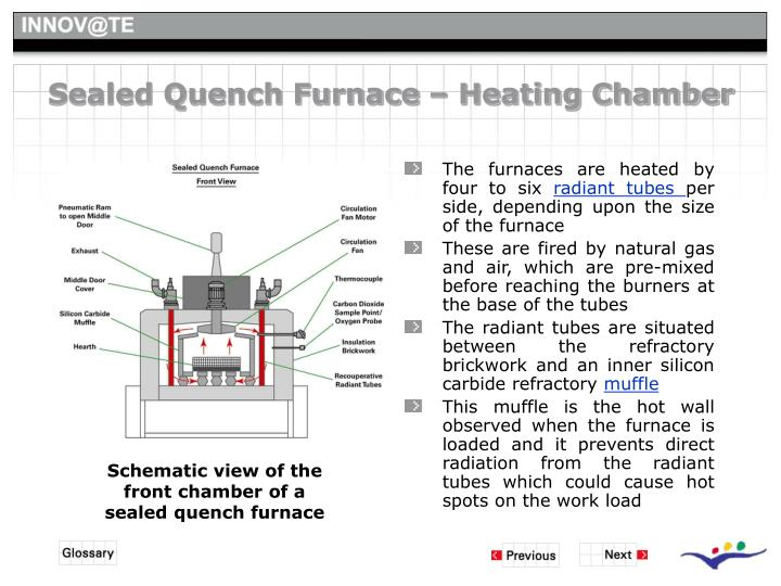 Sealed Quench Furnace – Heating Chamber