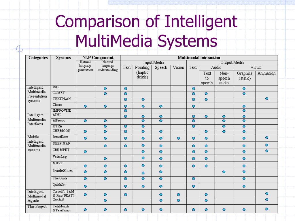 Comparison of Intelligent MultiMedia Systems