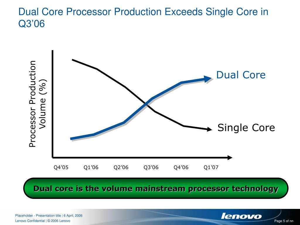 Dual Core Processor Production Exceeds Single Core in Q3'06
