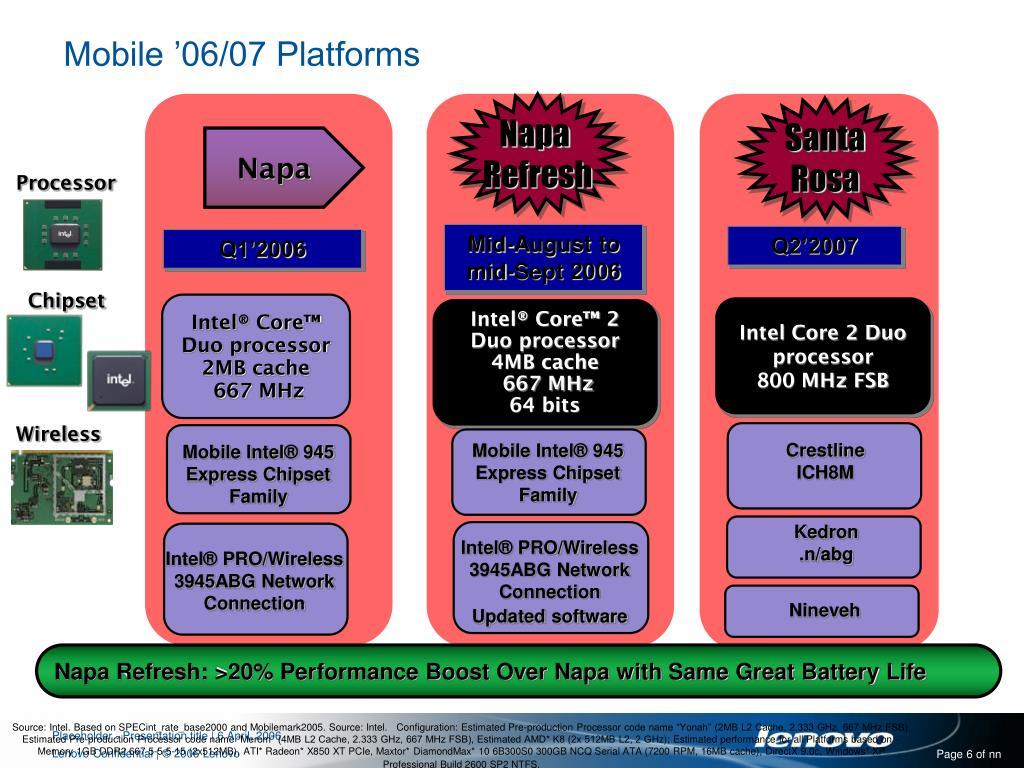 Mobile '06/07 Platforms