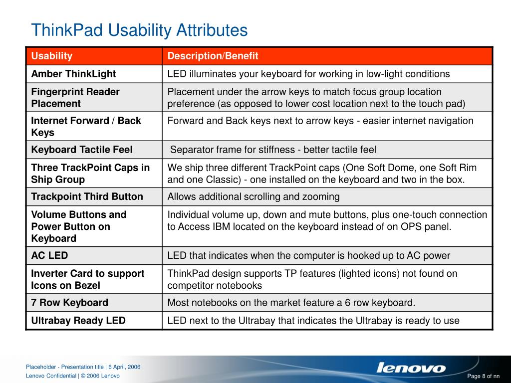 ThinkPad Usability Attributes