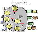 integration vision