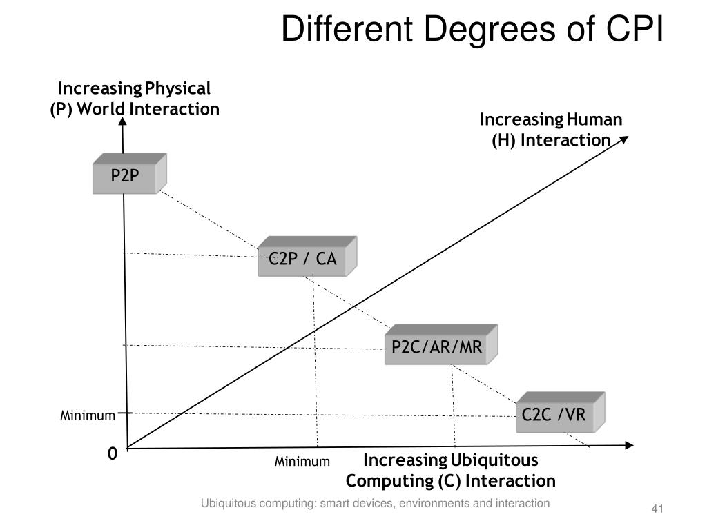 Different Degrees of CPI