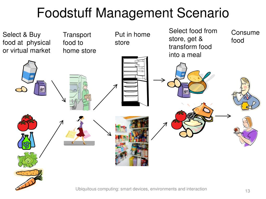 Foodstuff Management Scenario