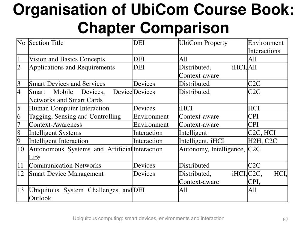 Organisation of UbiCom Course Book: Chapter Comparison