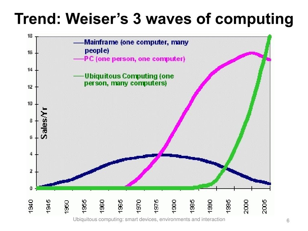 Trend: Weiser's 3 waves of computing