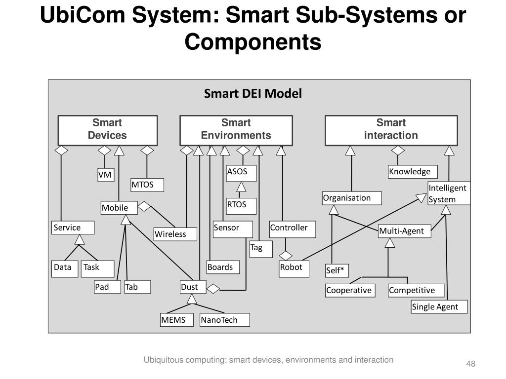 UbiCom System: Smart Sub-Systems or Components