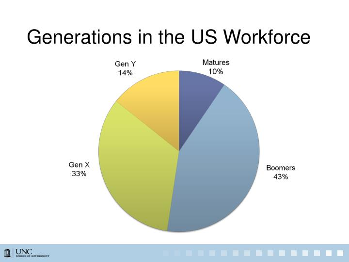 Generations in the US Workforce