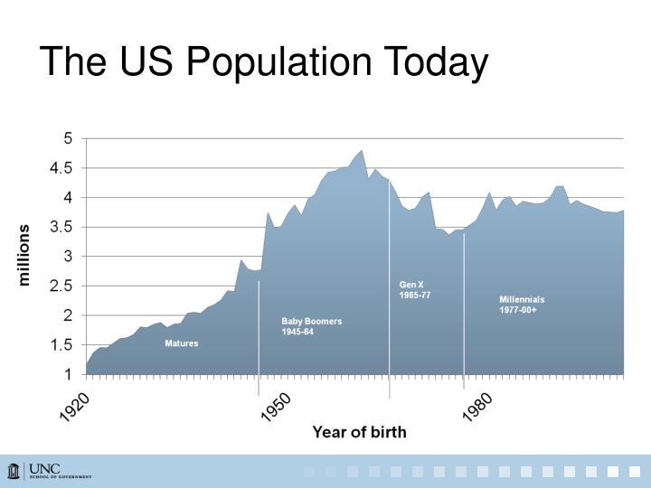 The us population today
