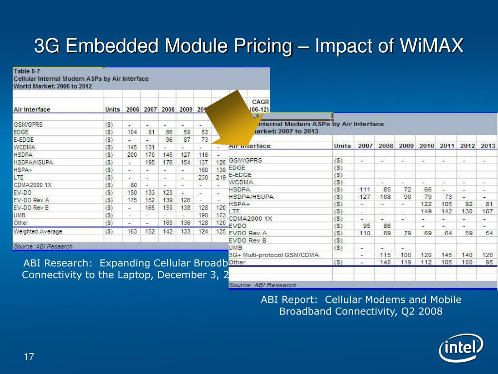 3G Embedded Module Pricing – Impact of WiMAX