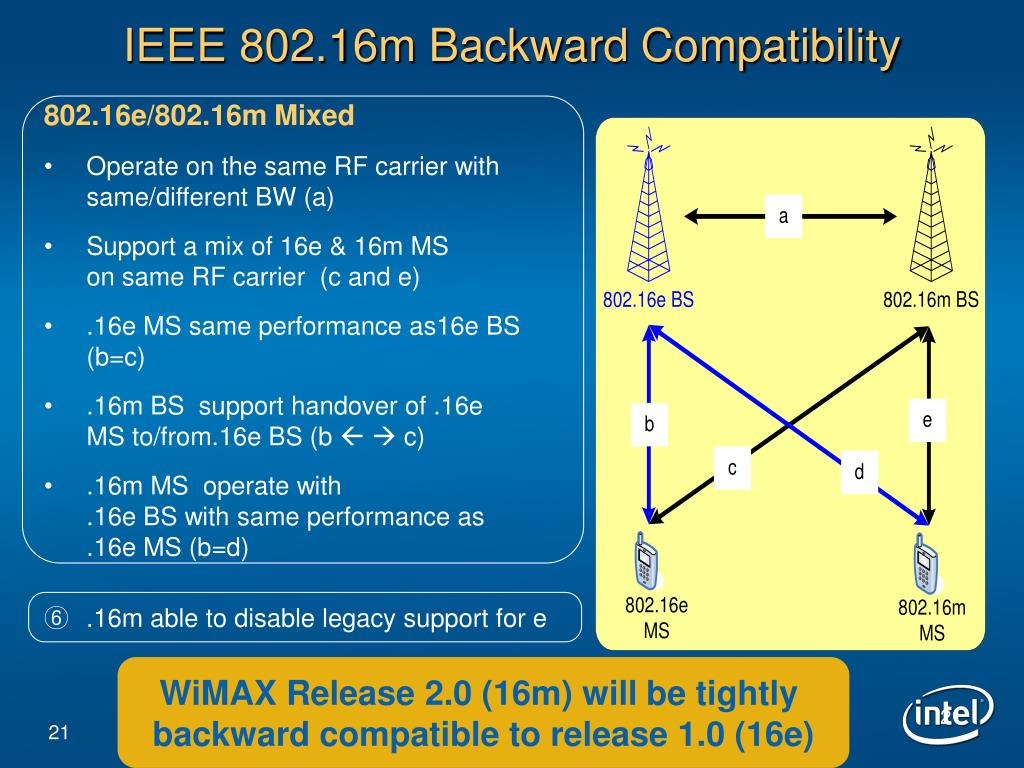 IEEE 802.16m Backward Compatibility