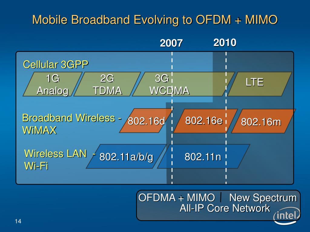 Mobile Broadband Evolving to OFDM + MIMO