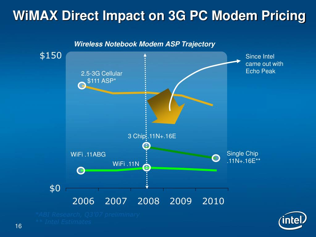 WiMAX Direct Impact on 3G PC Modem Pricing