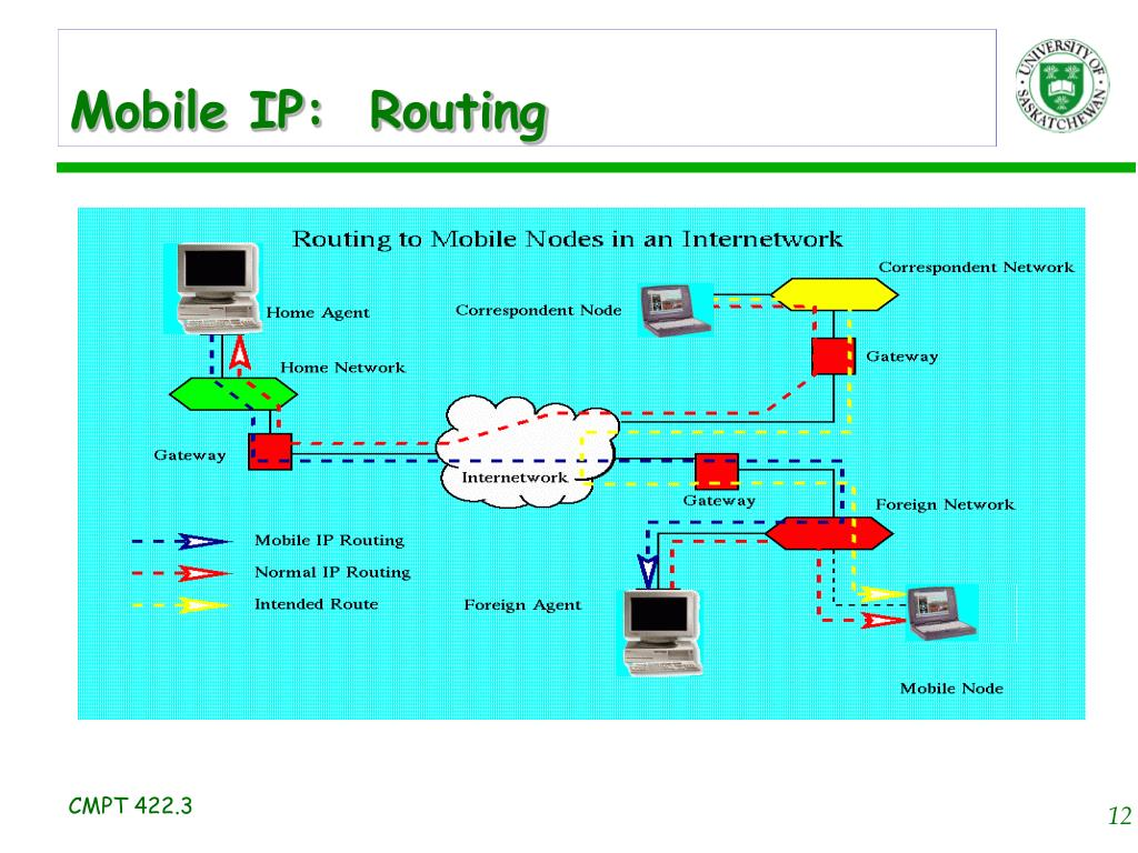 Mobile IP:  Routing