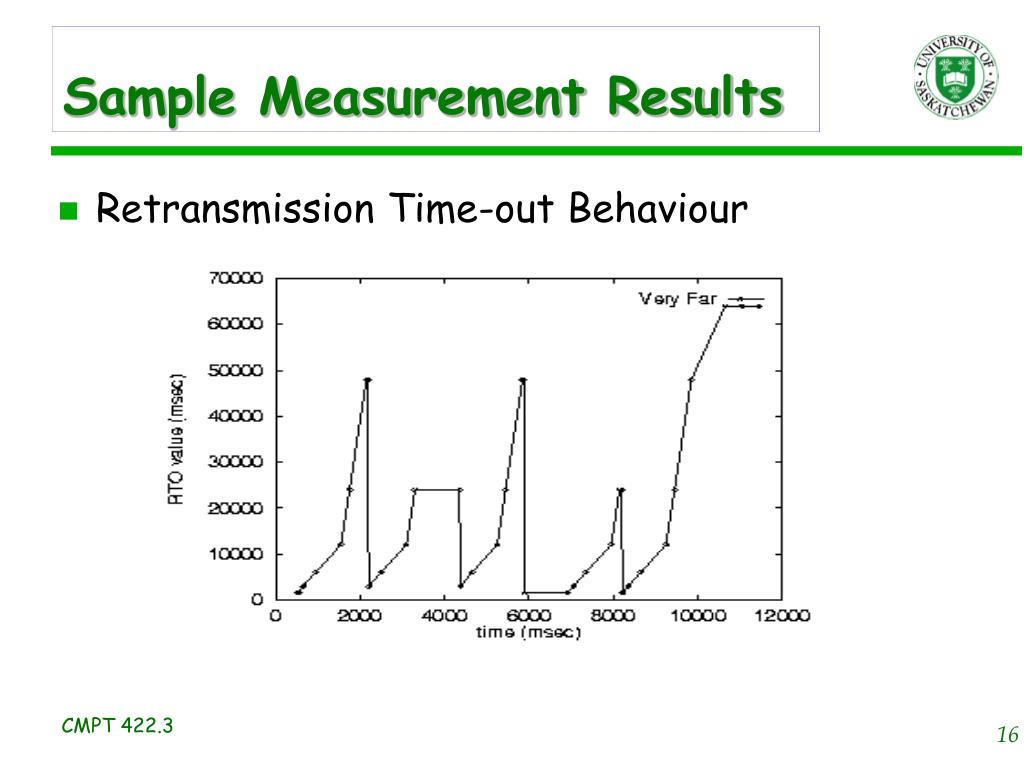 Sample Measurement Results