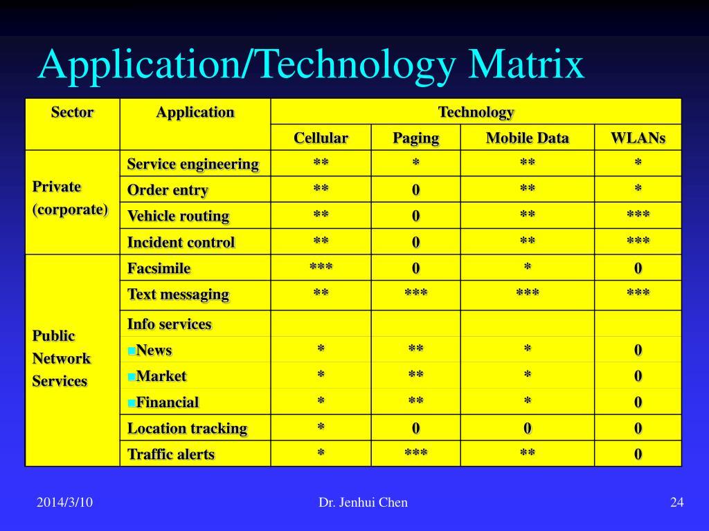 Application/Technology Matrix