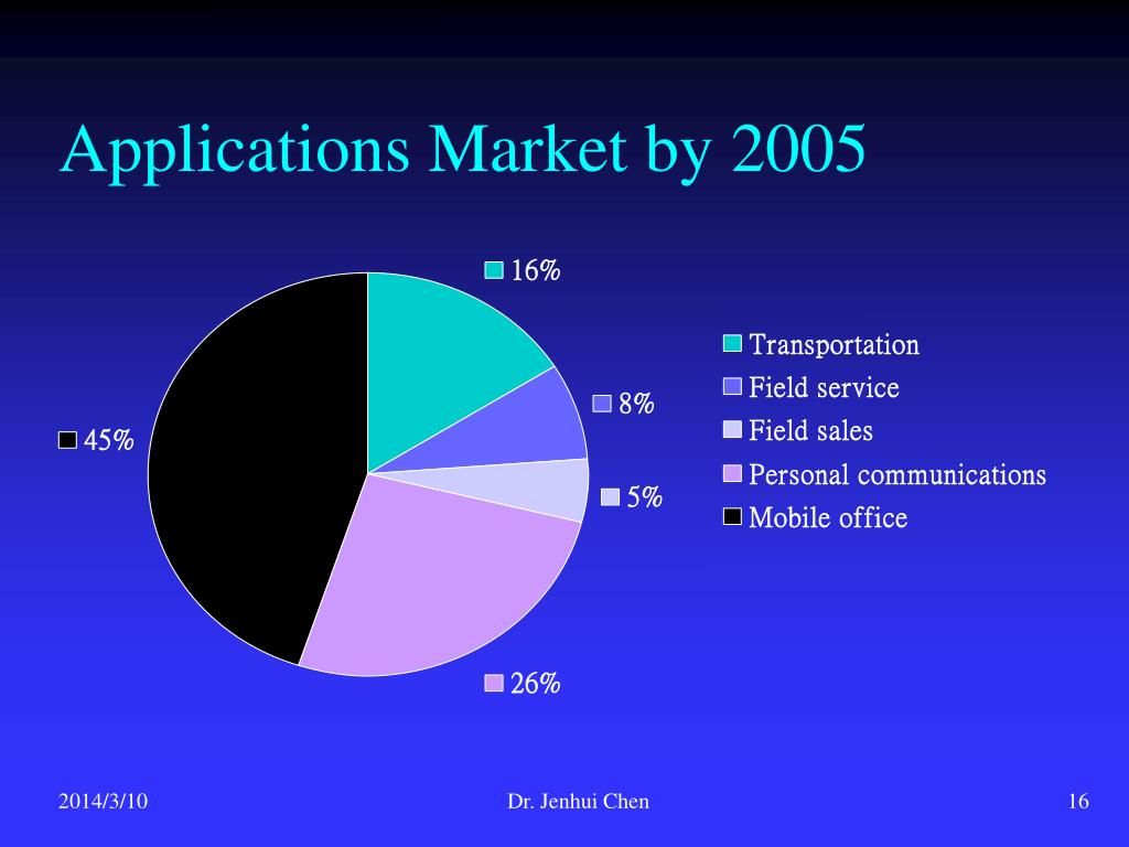 Applications Market by 2005