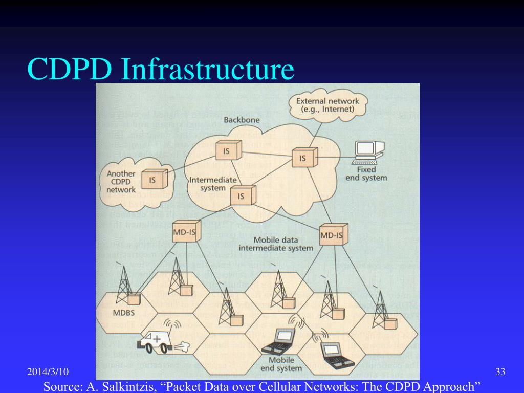 CDPD Infrastructure